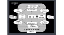倉儲供應鏈管理