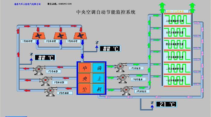 中央空调自动化控制价格