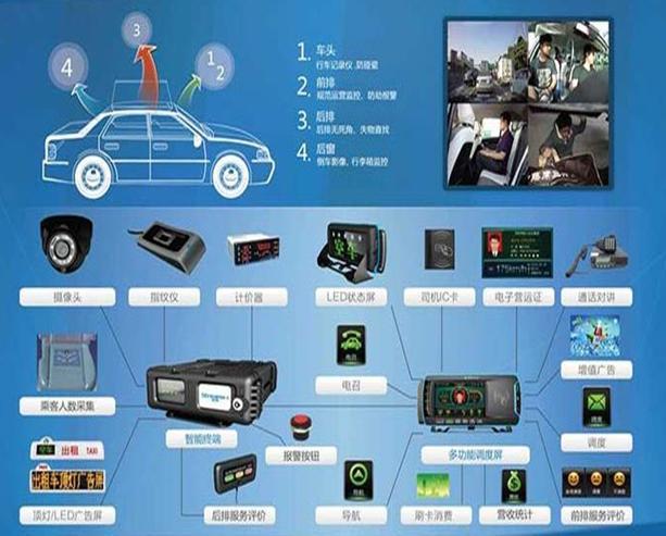 智能交通北斗GPS终端