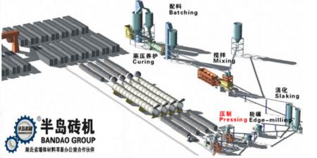 蒸压灰砂砖机生产线设备