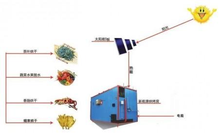 太阳能干燥设备