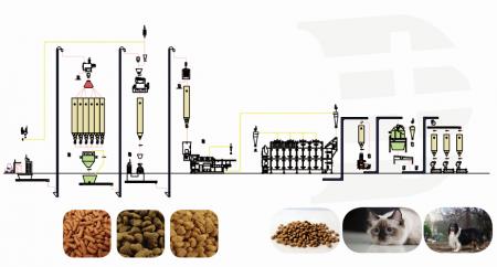 专业宠物食品生产设备厂家