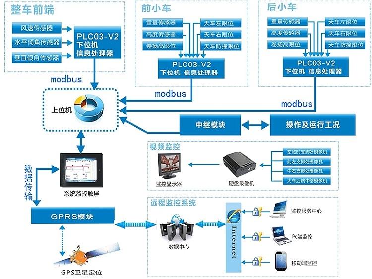 提梁机安全监控提梁机监控系统 - 微特电子