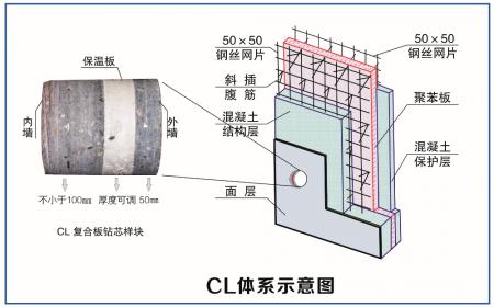 CL建筑体系