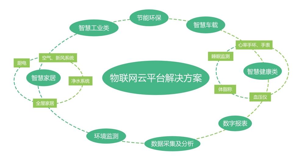 物联网云平台