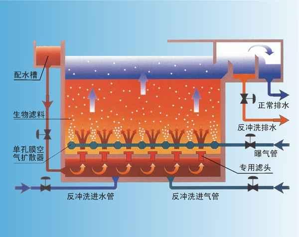 北京曝气生物滤池工艺技术