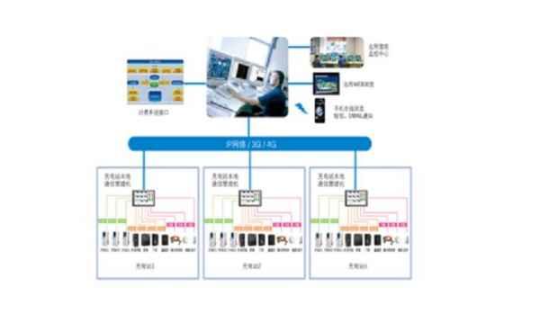 汽车充电站运营智能管理系统