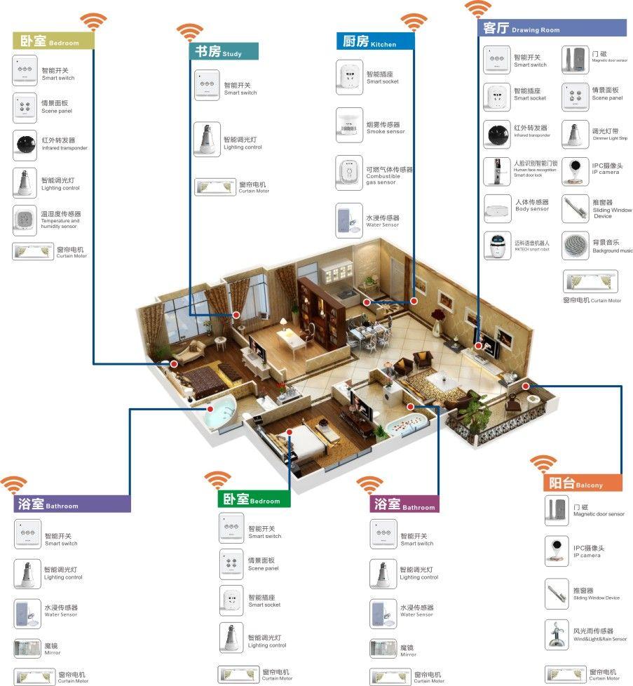 珠海智慧家庭应用系统