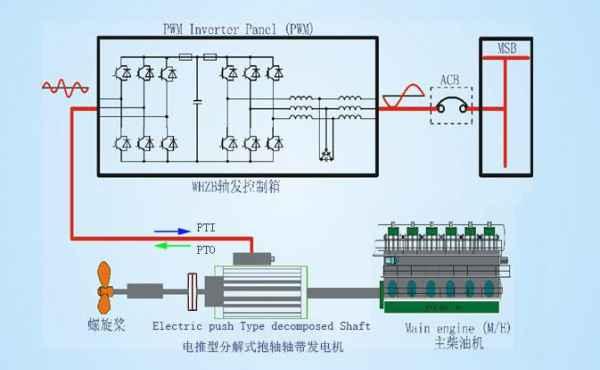 电推型分解式抱轴轴带发电机