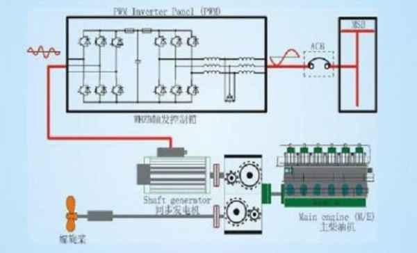 增速齿轮箱驱动电励磁发电机