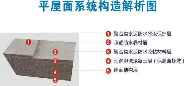 屋面节能防水一体化工程施工