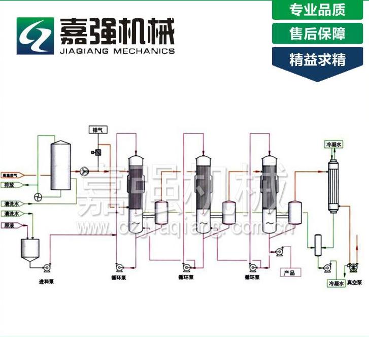 废热利用蒸发器