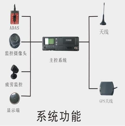 河北车载专用智能视频监控报警系统市场报价