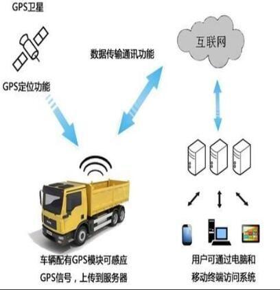 河南工程車輛區域限速管理系統價格