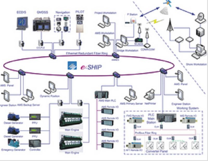 船桥综合监控系统