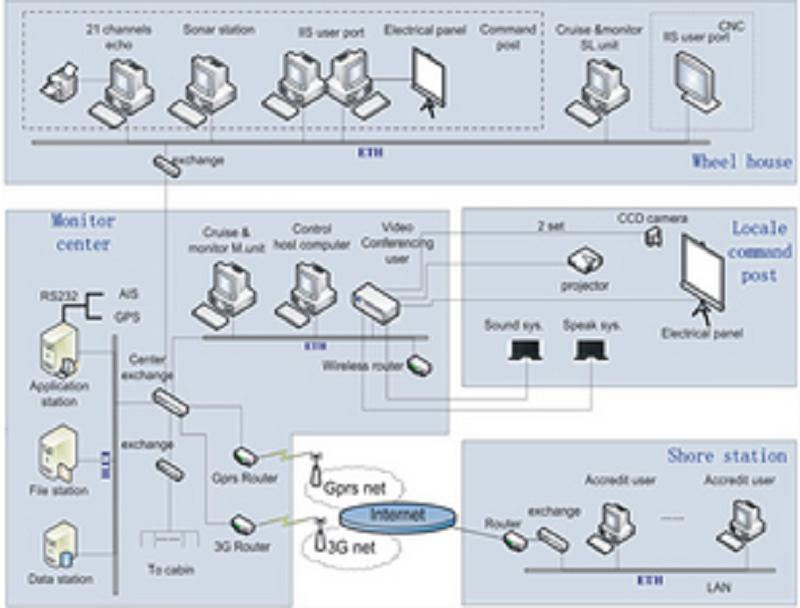船舶综合信息系统