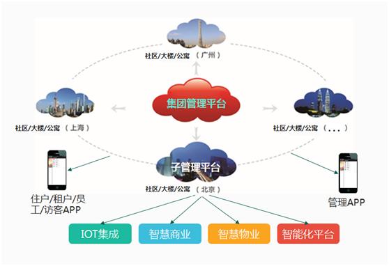 广东鑫苑科技智能家居搭建