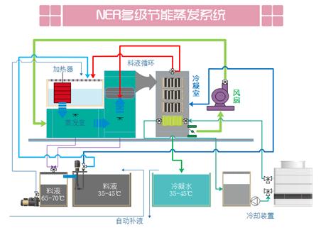 NEA高鹽廢水廢液空氣循環蒸發結晶系統