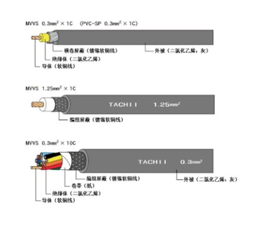 日本屏蔽电线MVVS