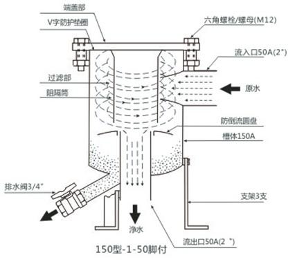 上海市过滤器