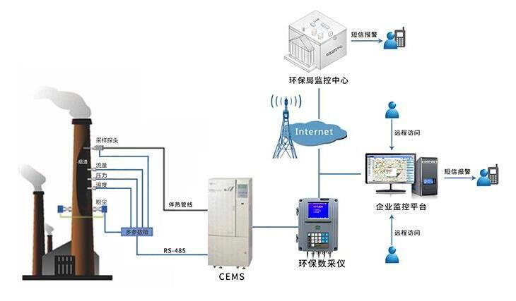 吉林廢氣在線監測|廢氣在線監測方案
