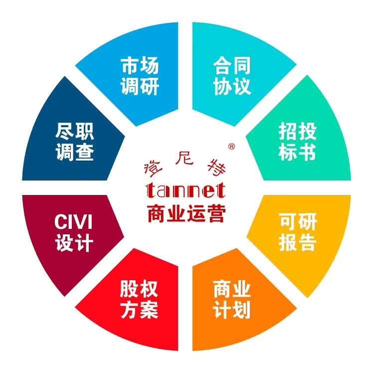 深圳撰寫創業計劃書,創業項目方案編輯