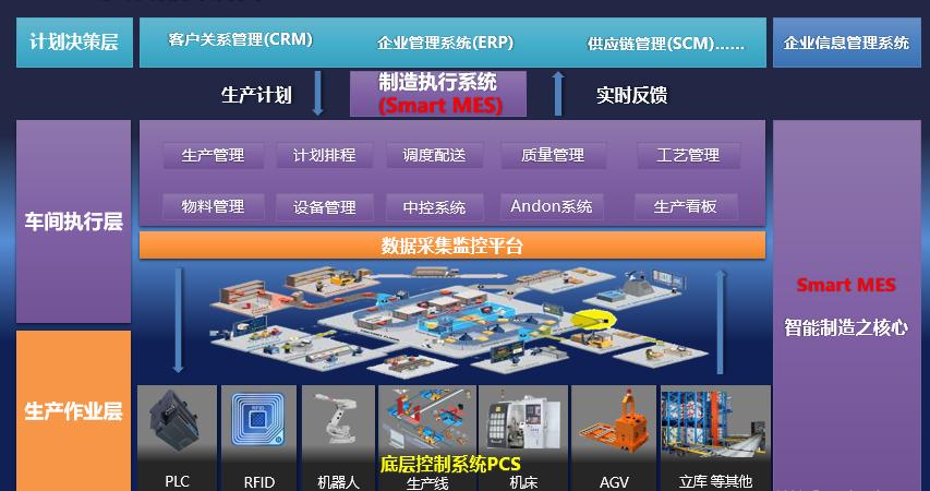 MES智能管理系統生產