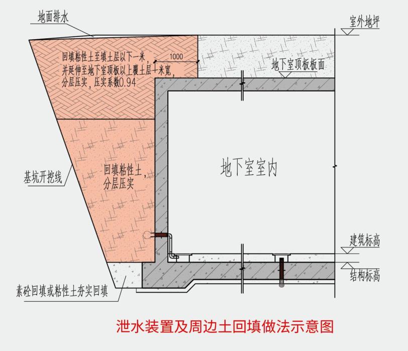 地下室抗浮方法