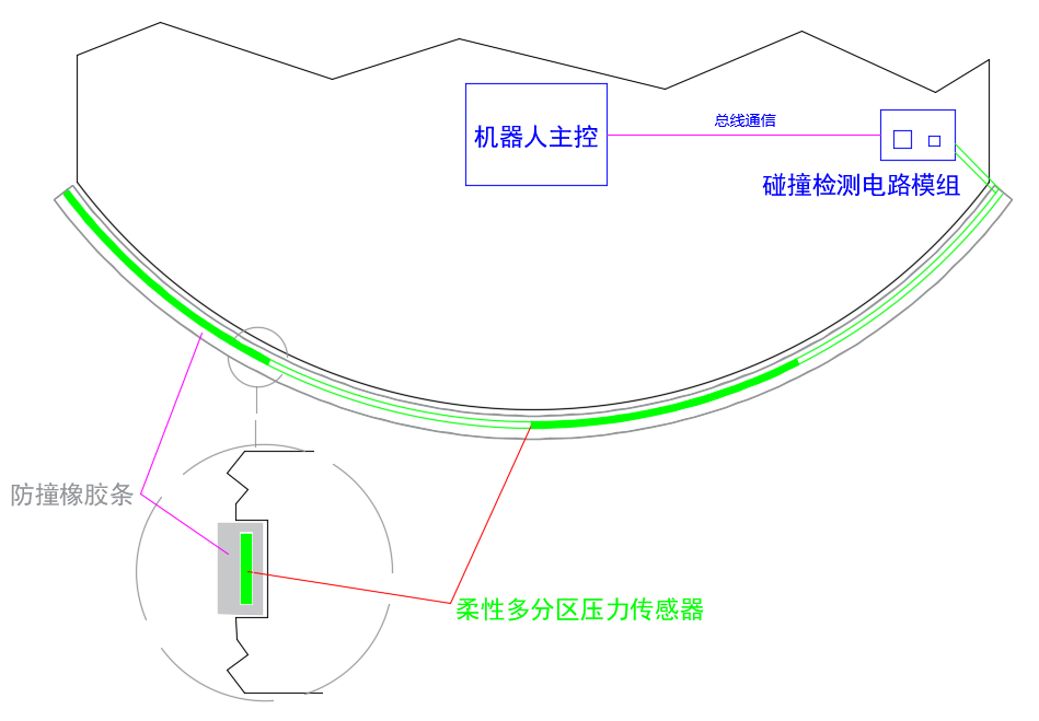 廣東智能機器人碰撞檢測系統