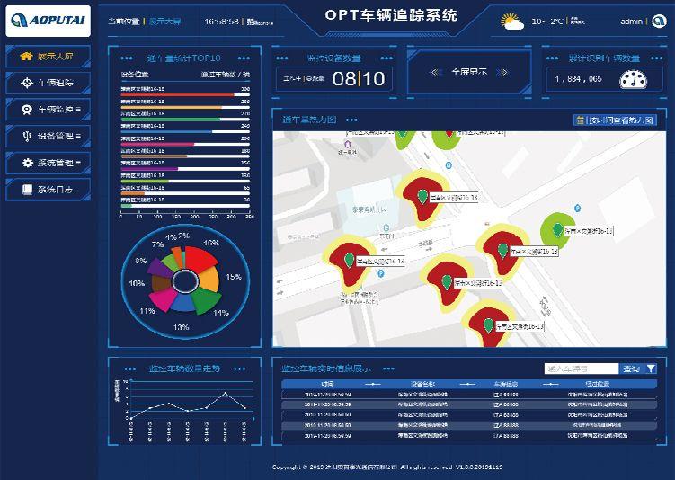 OPT车联网大数据平台